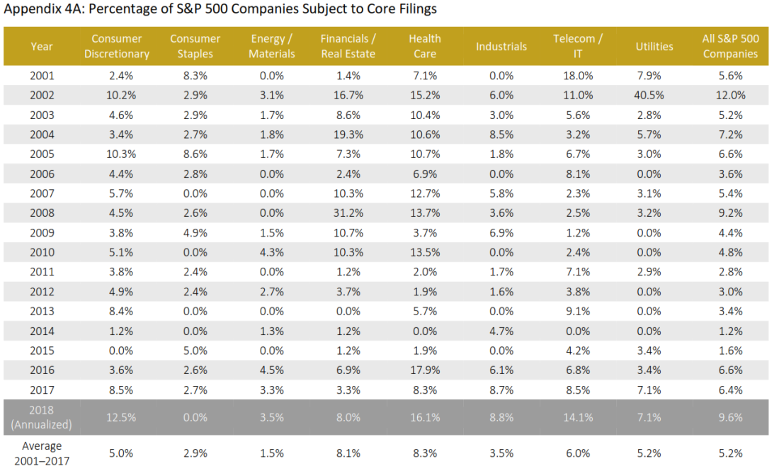 Pct of SP 500 Companies Subject to Core Filings